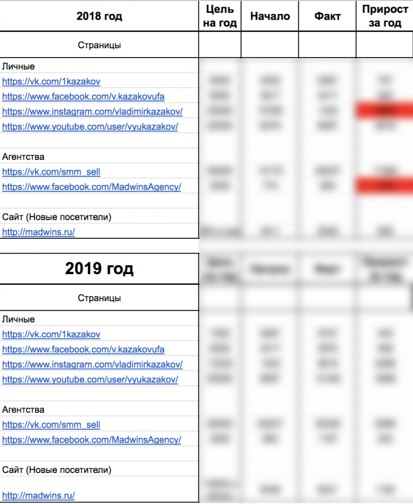 Результаты работы Madwins за 2019 год